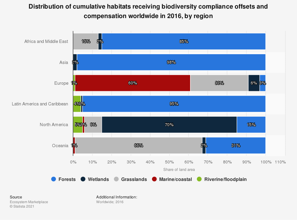 Statistic: Distribution of cumulative habitats receiving biodiversity compliance offsets and compensation worldwide in 2016, by region | Statista