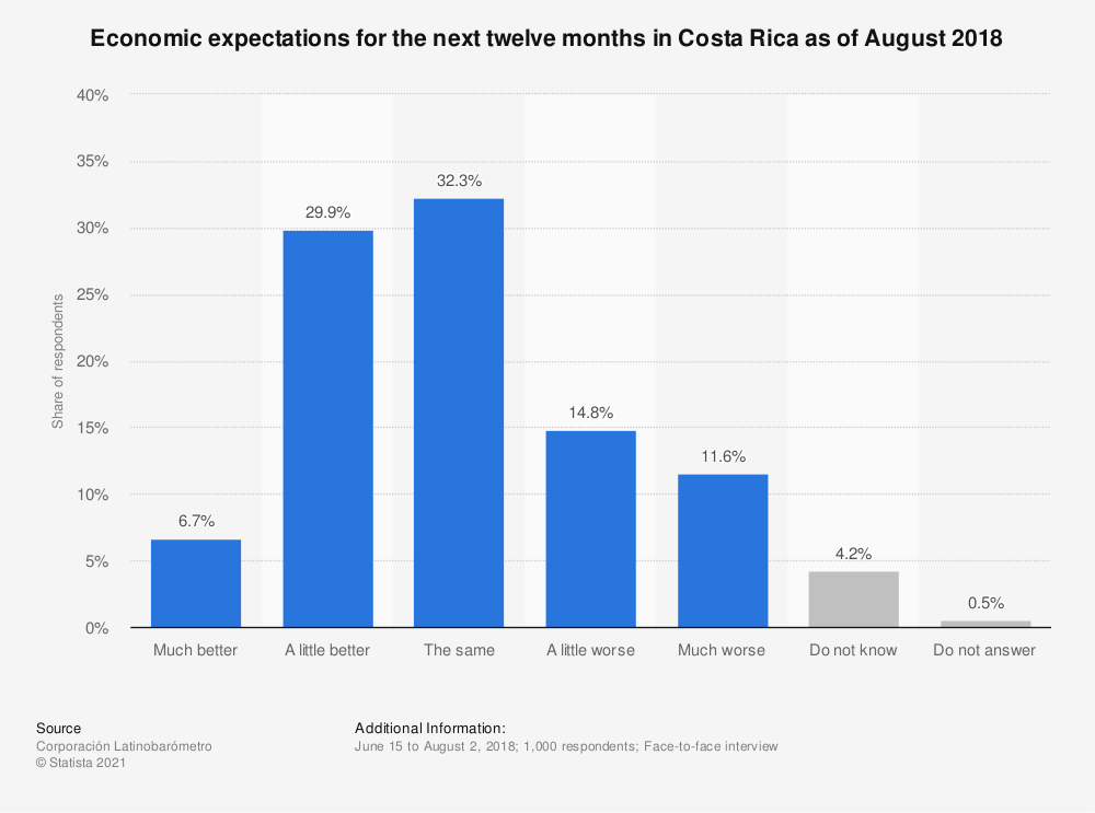 Statistic: Economic expectations for the next twelve months in Costa Rica as of August 2018 | Statista