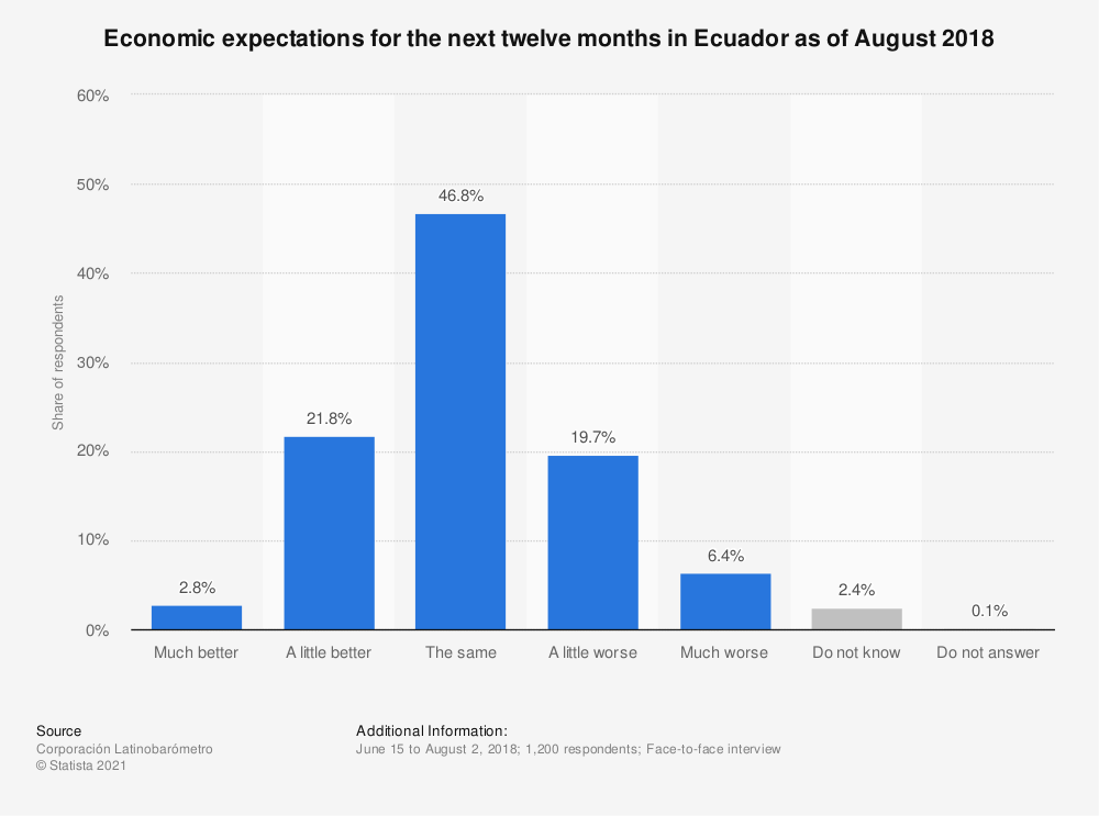 Statistic: Economic expectations for the next twelve months in Ecuador as of August 2018   Statista