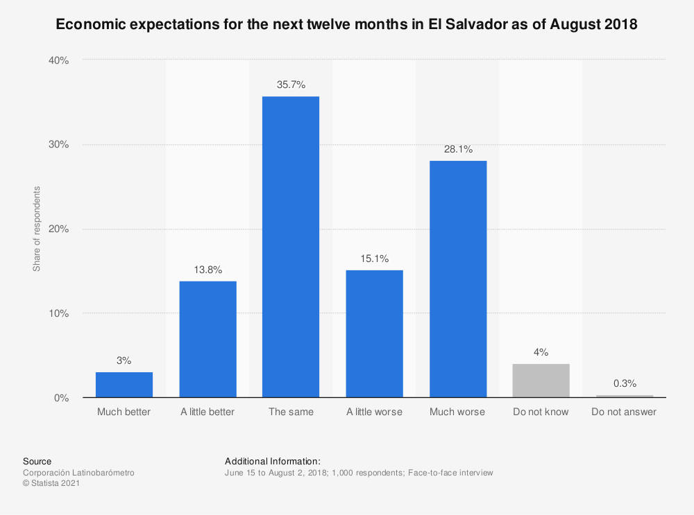 Statistic: Economic expectations for the next twelve months in El Salvador as of August 2018 | Statista
