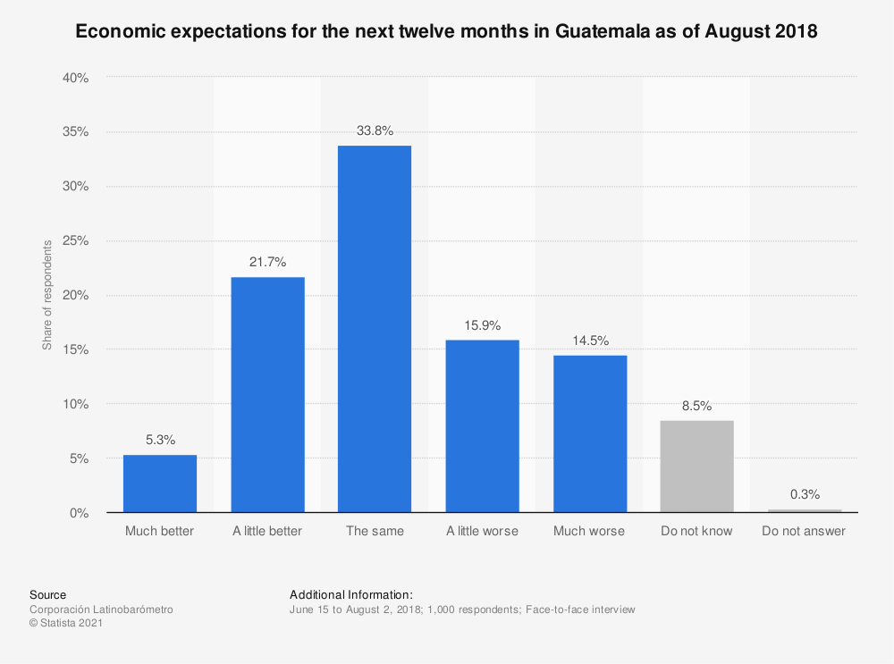 Statistic: Economic expectations for the next twelve months in Guatemala as of August 2018 | Statista