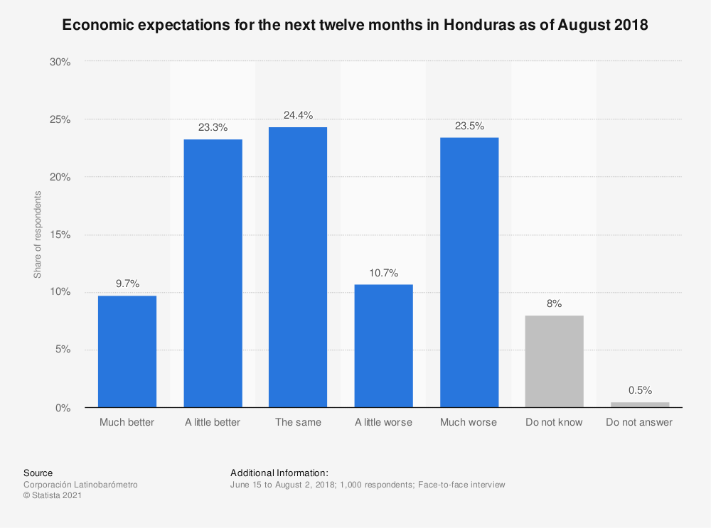Statistic: Economic expectations for the next twelve months in Honduras as of August 2018 | Statista