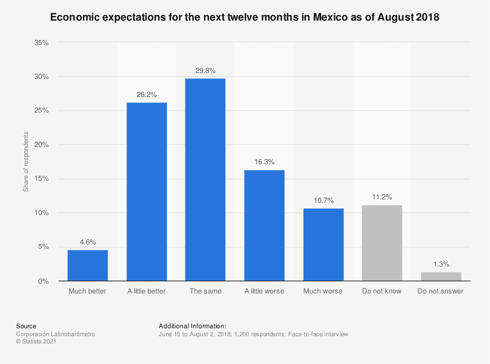 Statistic: Economic expectations for the next twelve months in Mexico as of August 2018 | Statista