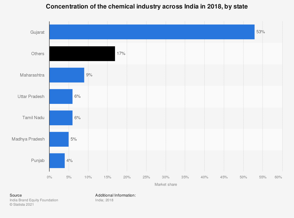 Statistic: Concentration of the chemical industry across India in 2018, by state | Statista