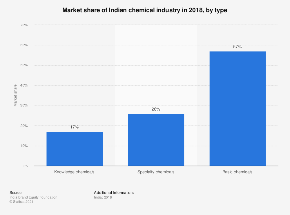 Statistic: Market share of Indian chemical industry in 2018, by type | Statista