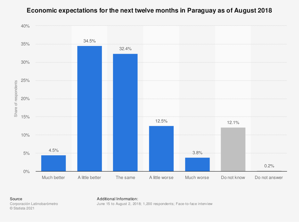 Statistic: Economic expectations for the next twelve months in Paraguay as of August 2018 | Statista