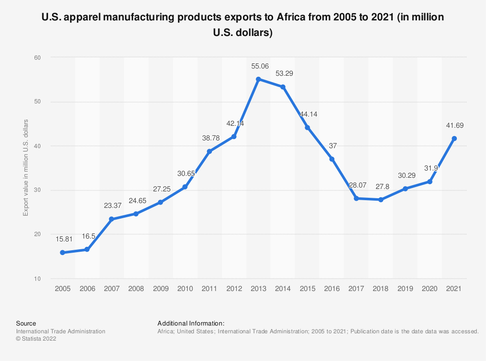 Statistic: U.S. apparel manufacturing products exports to Africa from 2005 to 2019 (in million U.S. dollars)*   Statista