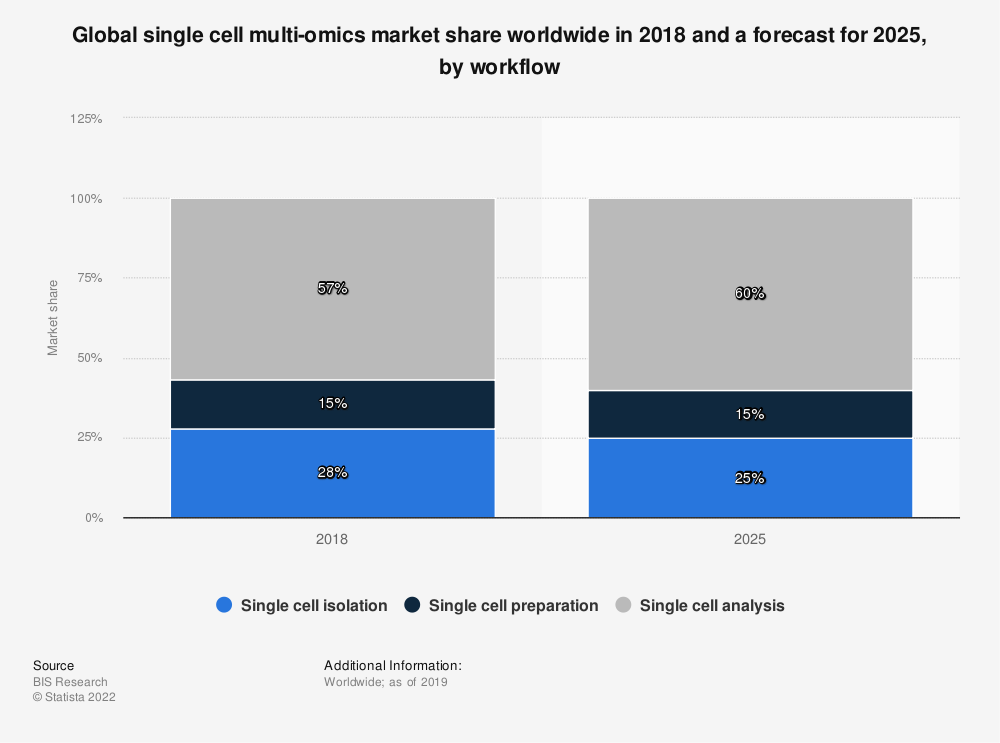 Statistic: Global single cell multi-omics market share worldwide in 2018 and a forecast for 2025, by workflow | Statista