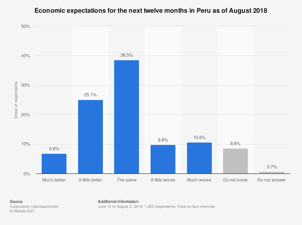 Statistic: Economic expectations for the next twelve months in Peru as of August 2018   Statista