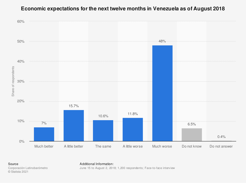 Statistic: Economic expectations for the next twelve months in Venezuela as of August 2018 | Statista