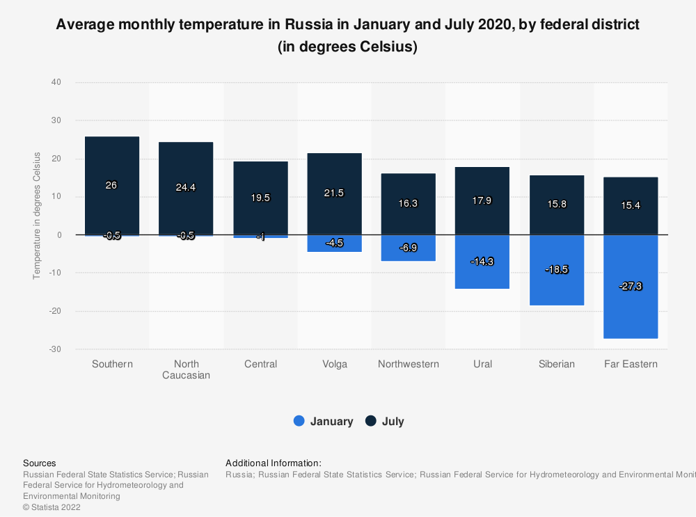 Statistic: Average monthly temperature in Russia in January and July 2019, by federal district (in degrees Celsius) | Statista