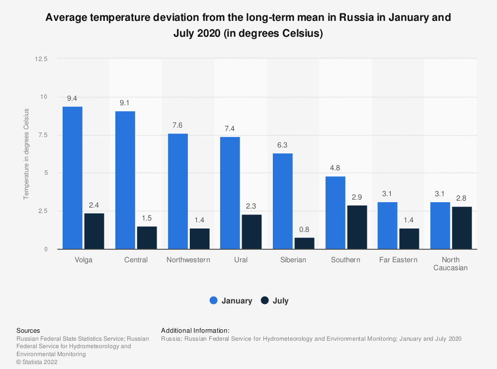 Statistic: Average temperature deviation from the long-term mean in Russia in January and July 2019 (in degrees Celsius) | Statista