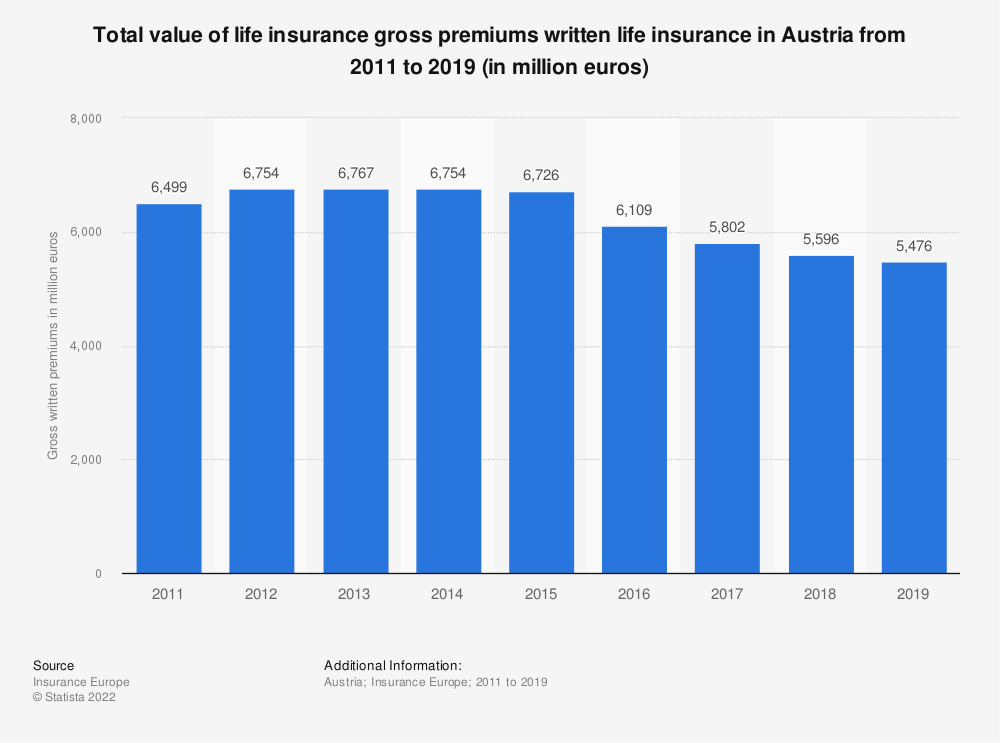 Statistic: Total value of life insurance gross premiums written life insurance in Austria from 2011 to 2018 (in million euros) | Statista