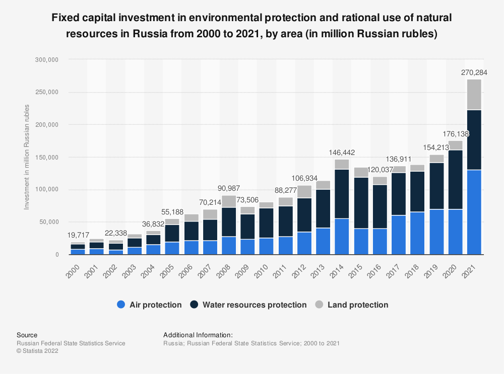 Statistic: Fixed capital investment on environmental protection and rational use of natural resources in Russia from 2000 to 2019, by segment (in million Russian rubles) | Statista