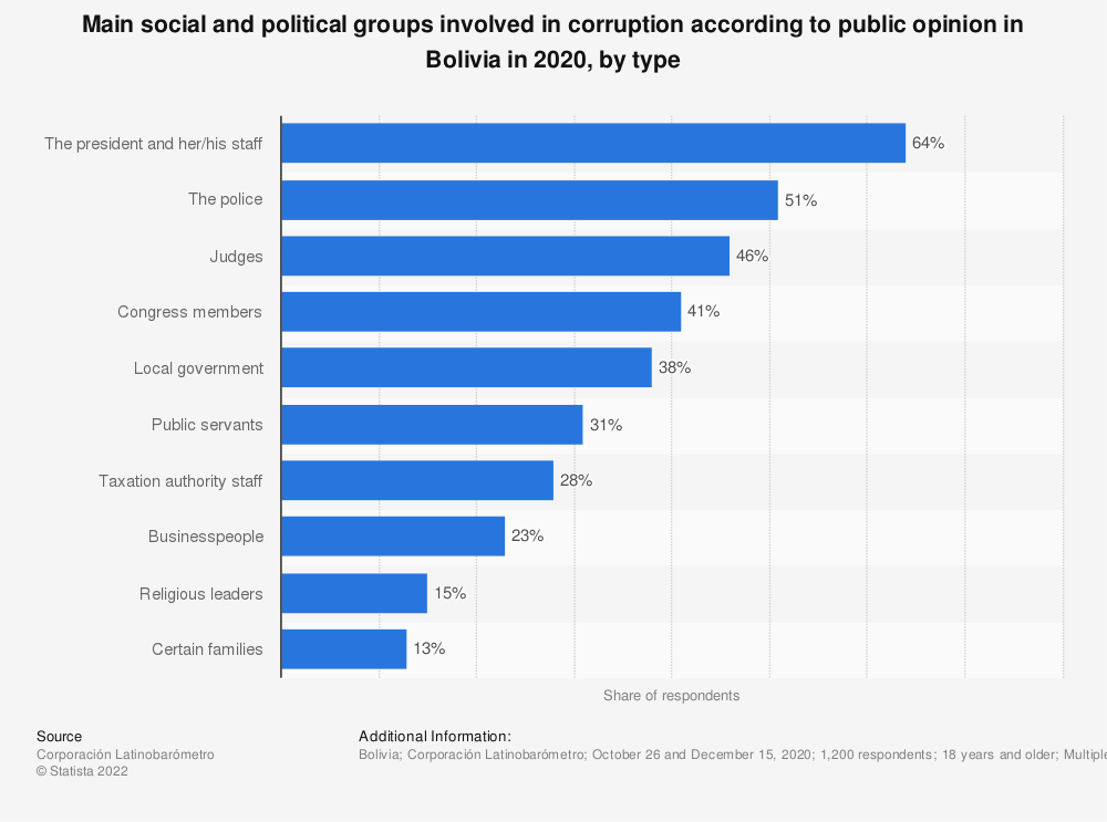 Statistic: Main social and political groups involved in corruption according to public opinion in Bolivia in 2018, by type | Statista