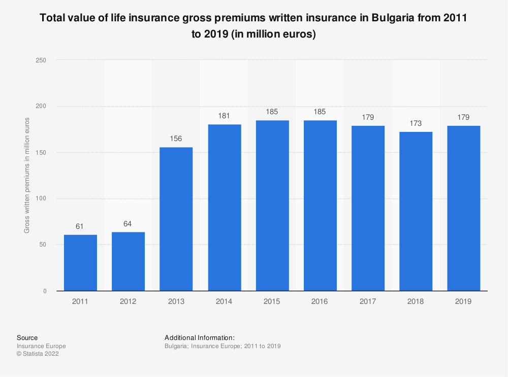 Statistic: Total value of life insurance gross premiums written insurance in Bulgaria from 2011 to 2018 (in million euros) | Statista
