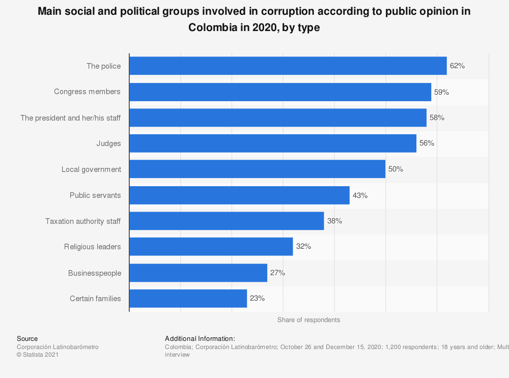 Statistic: Main social and political groups involved in corruption according to public opinion in Colombia in 2018, by type   Statista