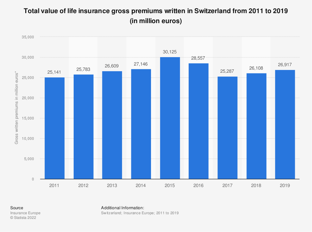 Statistic: Total value of life insurance gross premiums written in Switzerland from 2011 to 2019 (in million euros) | Statista