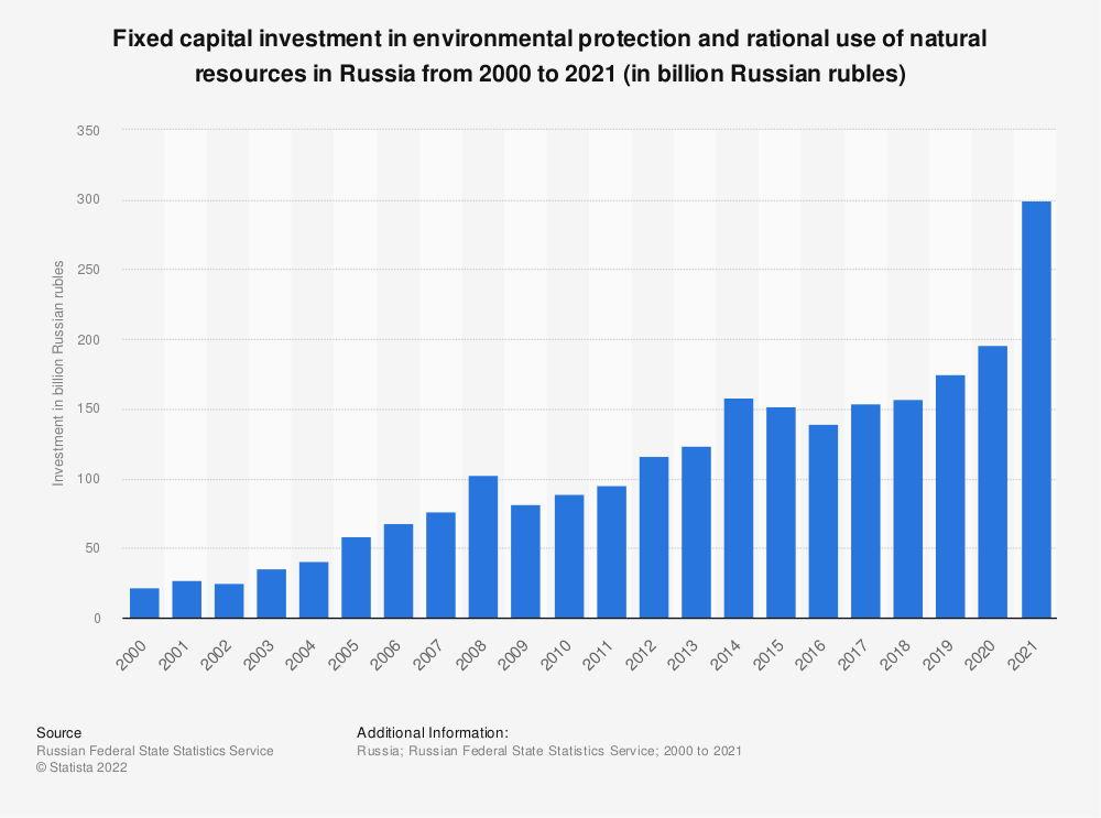 Statistic: Fixed capital investment in environmental protection and rational use of natural resources in Russia from 2000 to 2020 (in billion Russian rubles) | Statista