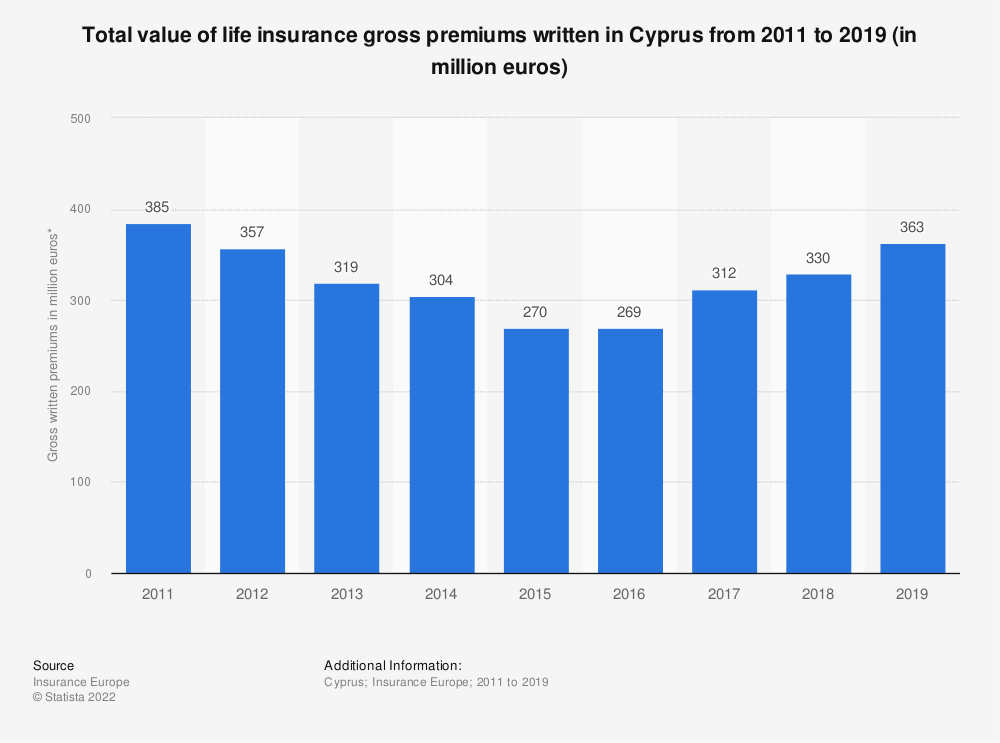 Statistic: Total value of life insurance gross premiums written in Cyprus from 2011 to 2019 (in million euros) | Statista