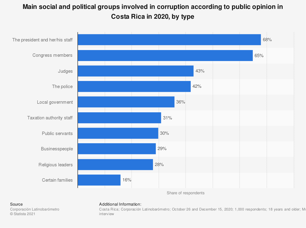 Statistic: Main social and political groups involved in corruption according to public opinion in Costa Rica in 2018, by type | Statista
