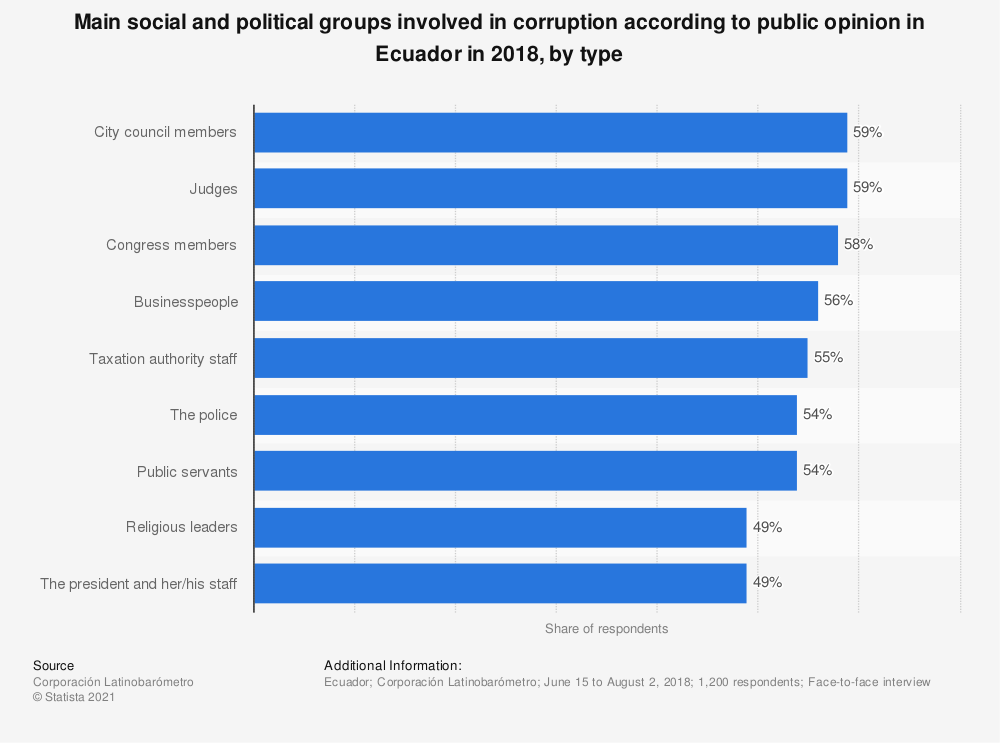 Statistic: Main social and political groups involved in corruption according to public opinion in Ecuador in 2018, by type | Statista