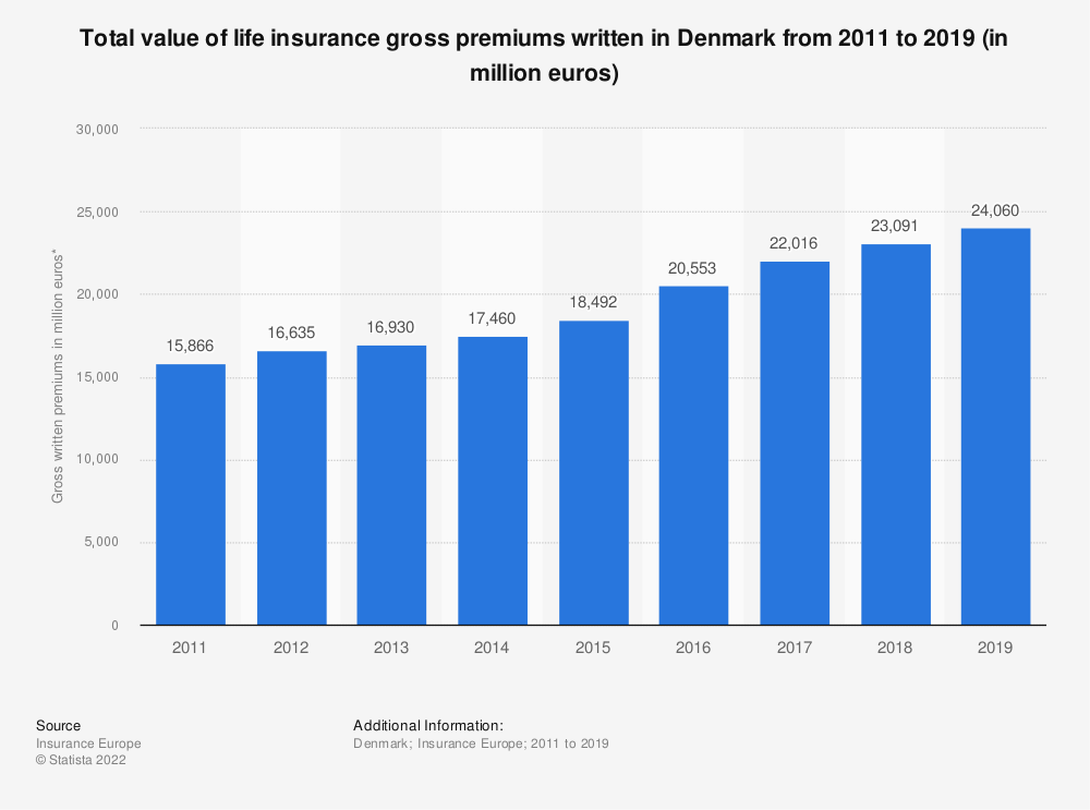Statistic: Total value of life insurance gross premiums written in Denmark from 2011 to 2019 (in million euros) | Statista