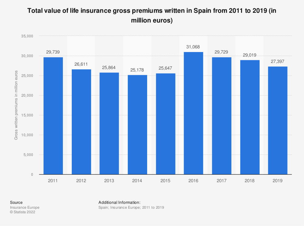 Statistic: Total value of life insurance gross premiums written in Spain from 2011 to 2019 (in million euros)   Statista