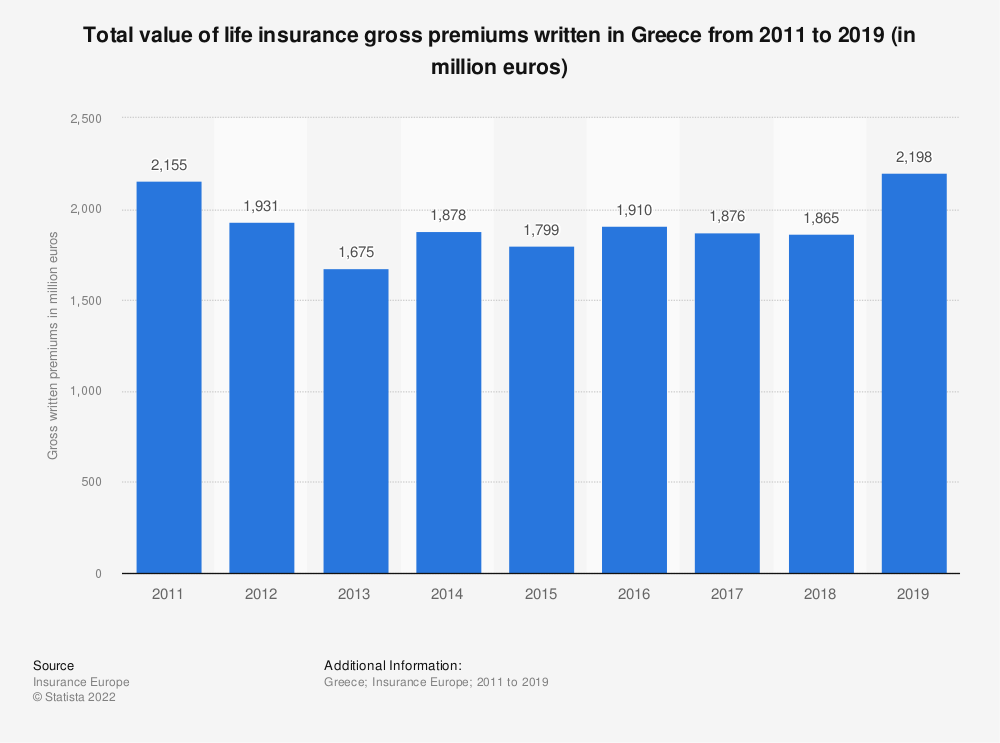 Statistic: Total value of life insurance gross premiums written in Greece from 2011 to 2018 (in million euros) | Statista