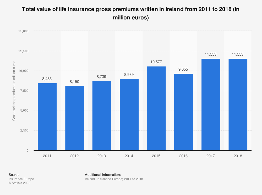 Statistic: Total value of life insurance gross premiums written in Ireland from 2011 to 2018 (in million euros) | Statista