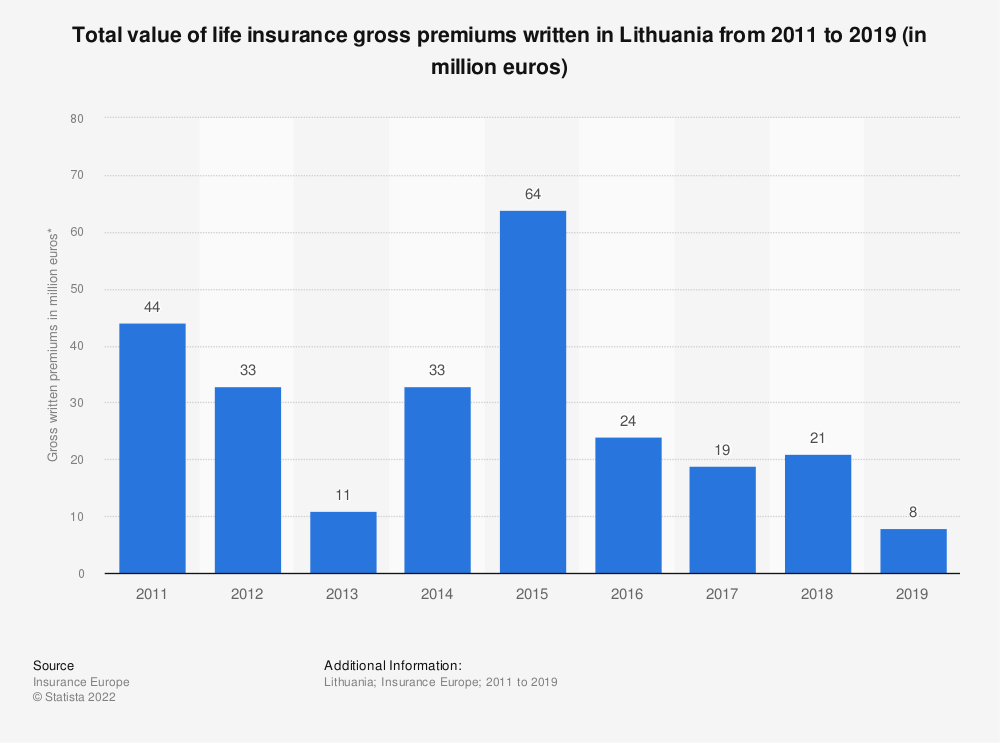 Statistic: Total value of life insurance gross premiums written in Lithuania from 2011 to 2018 (in million euros) | Statista