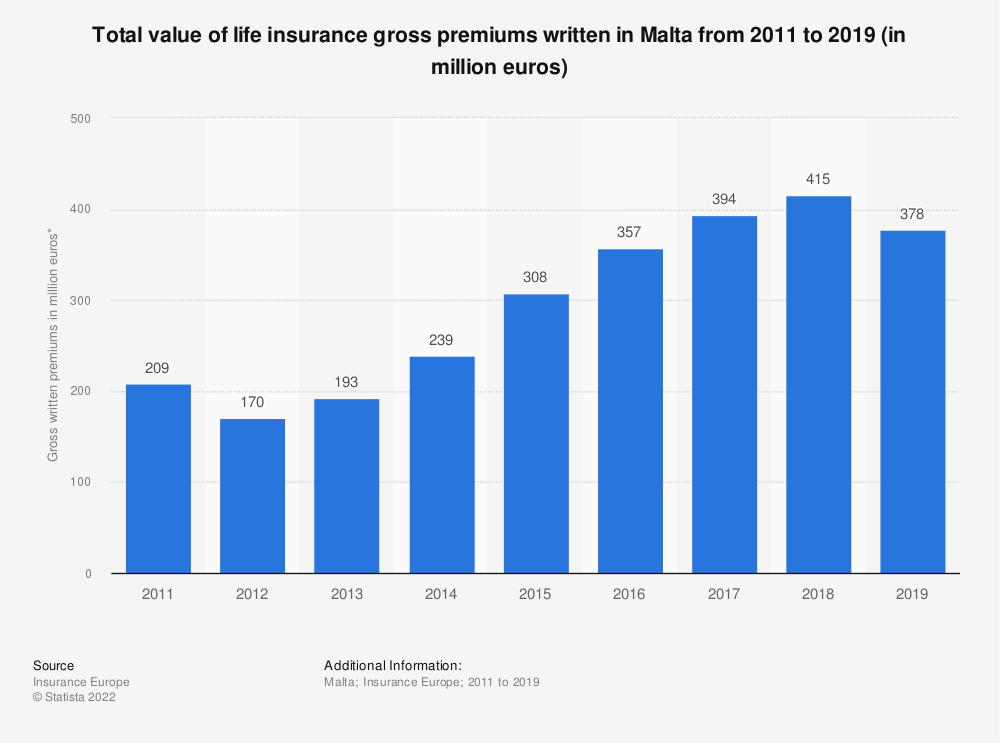 Statistic: Total value of life insurance gross premiums written in Malta from 2011 to 2019 (in million euros) | Statista