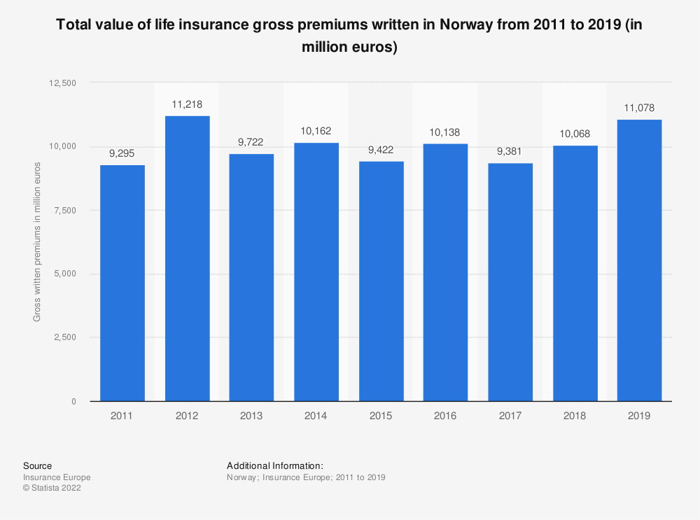 Statistic: Total value of life insurance gross premiums written in Norway from 2011 to 2018 (in million euros) | Statista