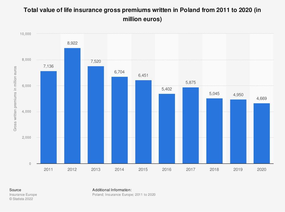 Statistic: Total value of life insurance gross premiums written in Poland from 2011 to 2018 (in million euros) | Statista