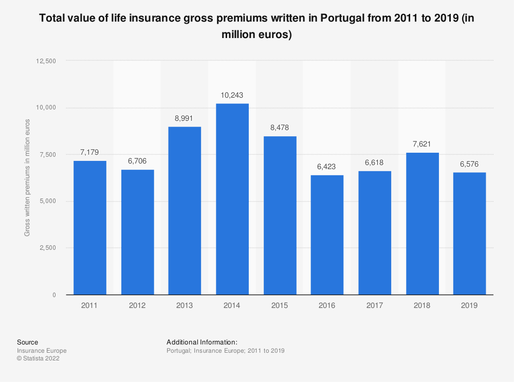 Statistic: Total value of life insurance gross premiums written in Portugal from 2011 to 2018 (in million euros) | Statista