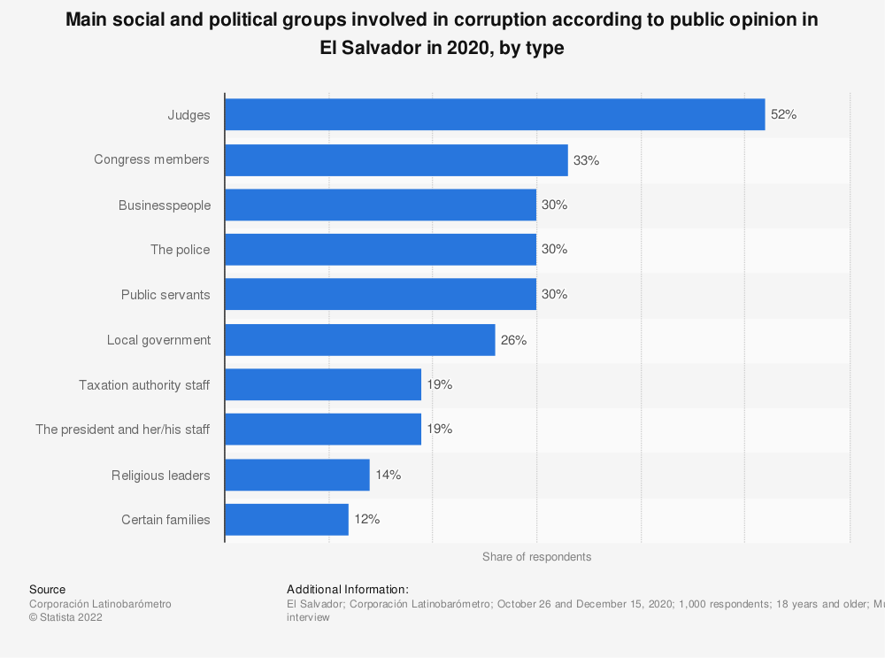 Statistic: Main social and political groups involved in corruption according to public opinion in El Salvador in 2018, by type | Statista