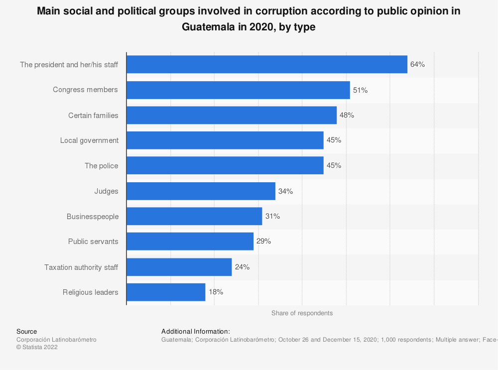 Statistic: Main social and political groups involved in corruption according to public opinion in Guatemala in 2018, by type | Statista