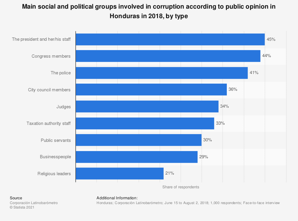Statistic: Main social and political groups involved in corruption according to public opinion in Honduras in 2018, by type | Statista