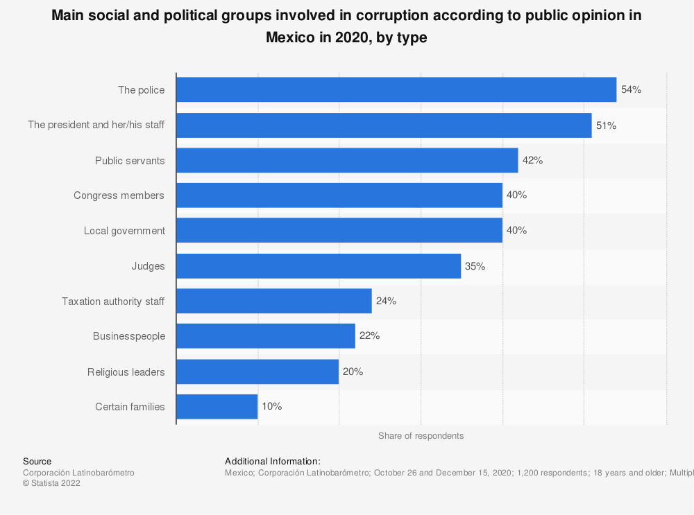 Statistic: Main social and political groups involved in corruption according to public opinion in Mexico in 2018, by type | Statista