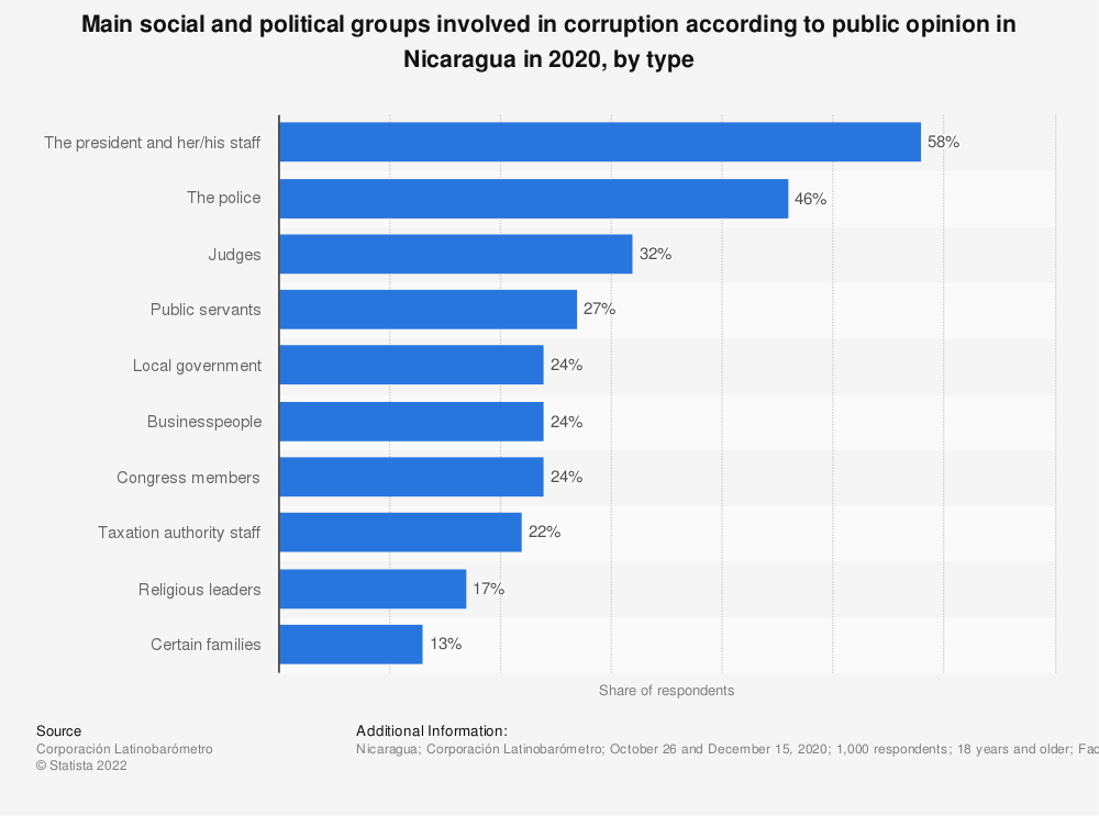 Statistic: Main social and political groups involved in corruption according to public opinion in Nicaragua in 2018, by type | Statista