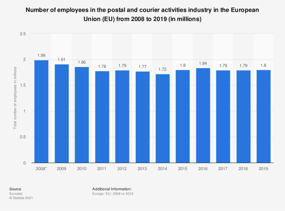 Statistic: Number of employees in the postal and courier activities industry in the European Union (EU) from 2008 to 2018 (in 1,000s) | Statista