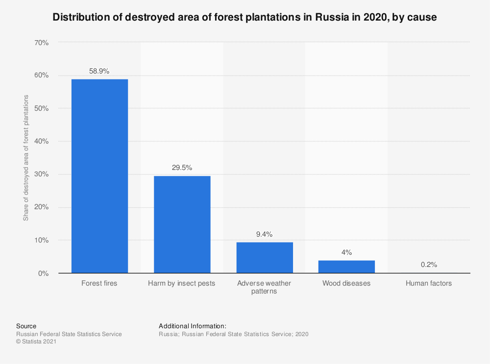 Statistic: Distribution of destroyed area of forest plantations in Russia in 2020, by cause   Statista
