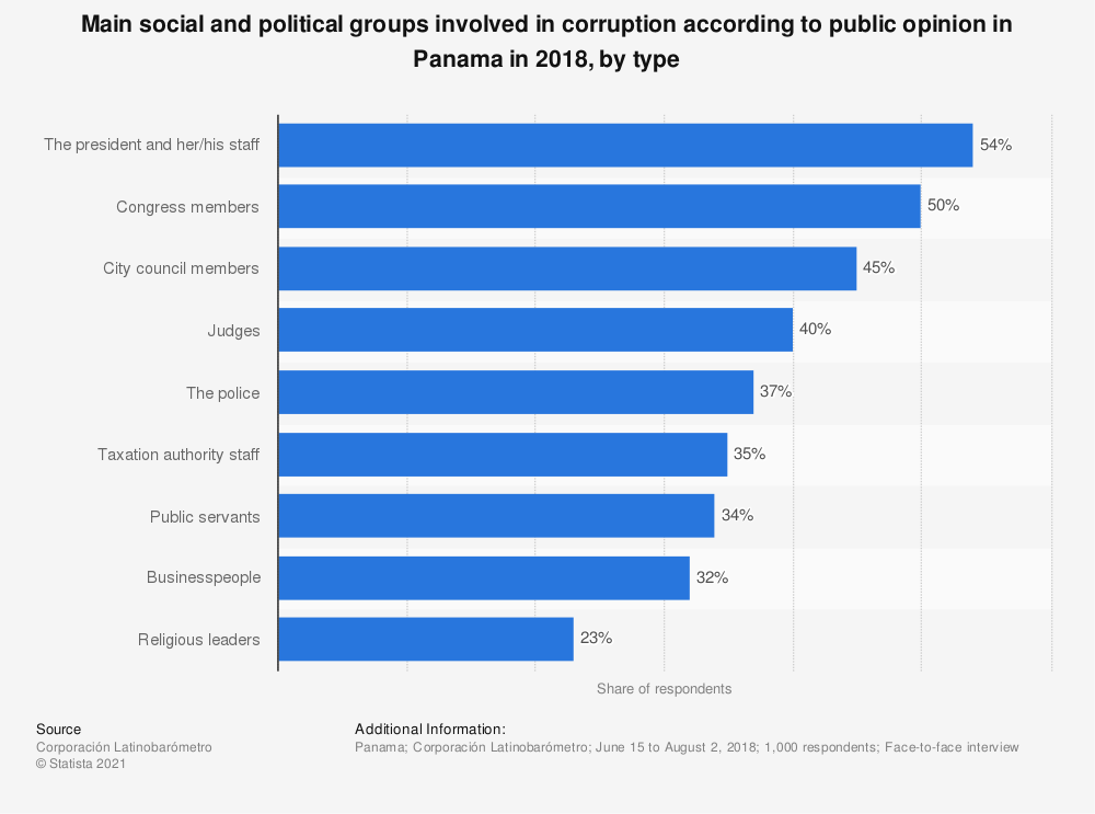 Statistic: Main social and political groups involved in corruption according to public opinion in Panama in 2018, by type | Statista