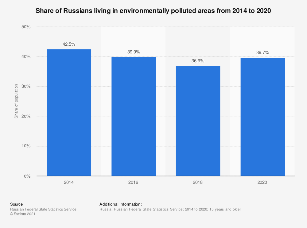 Statistic: Share of Russians living in environmentally polluted areas from 2014 to 2018 | Statista