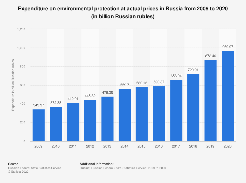 Statistic: Expenditure on environmental protection at actual prices in Russia from 2009 to 2019 (in billion Russian rubles)   Statista