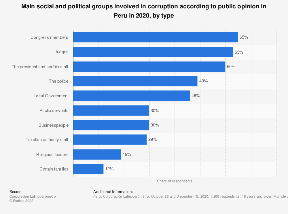 Statistic: Main social and political groups involved in corruption according to public opinion in Peru in 2018, by type | Statista