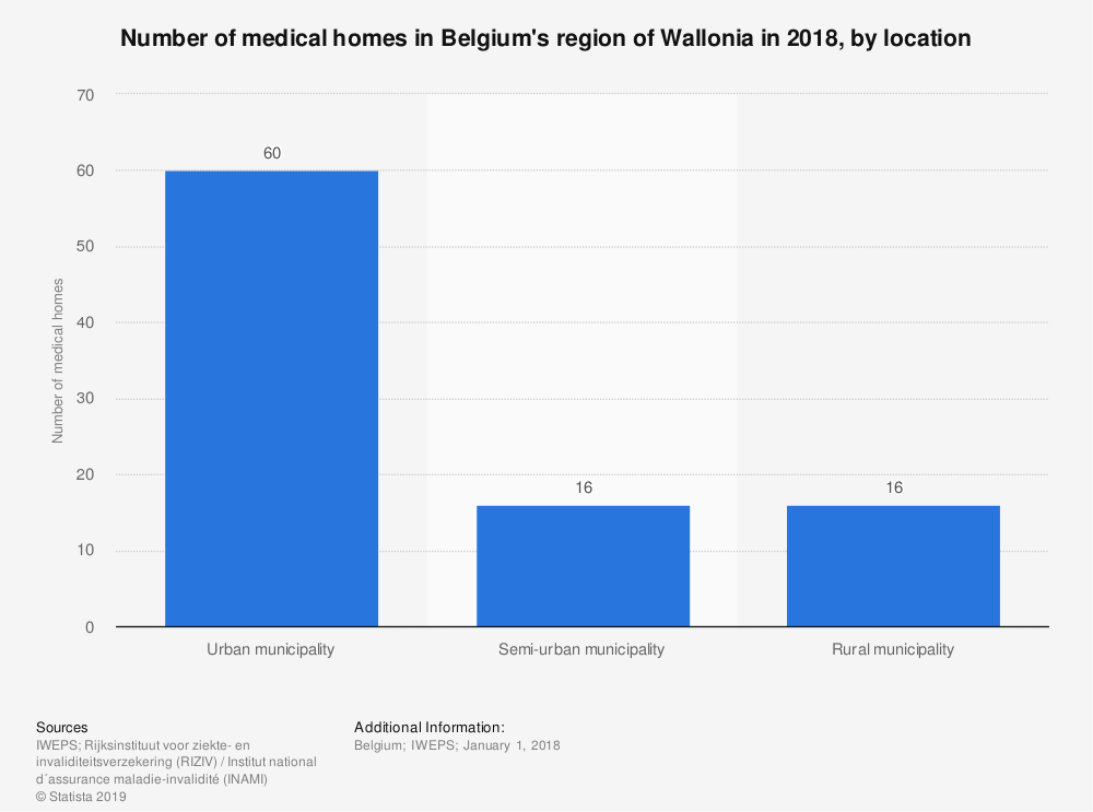 Statistic: Number of medical homes in Belgium's region of Wallonia in 2018, by location | Statista