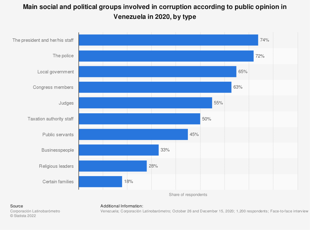 Statistic: Main social and political groups involved in corruption according to public opinion in Venezuela in 2018, by type | Statista