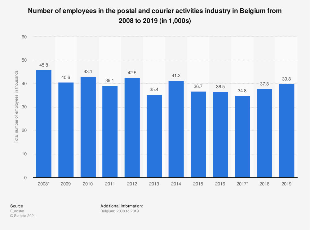 Statistic: Number of employees in the postal and courier activities industry in Belgium from 2008 to 2019 (in 1,000s) | Statista