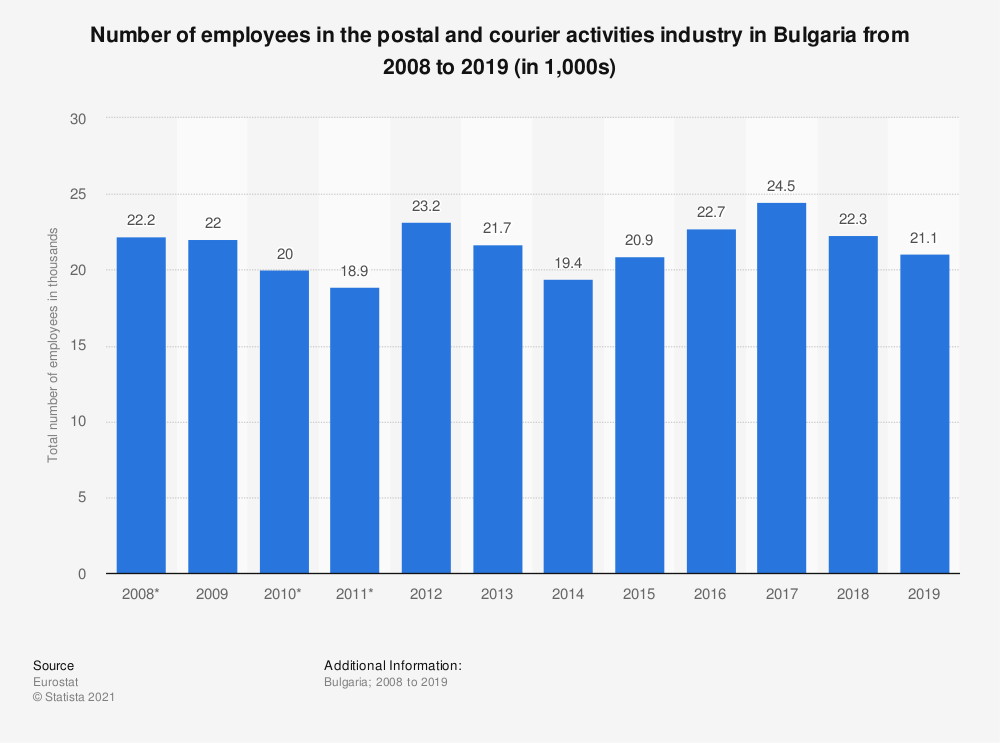 Statistic: Number of employees in the postal and courier activities industry in Bulgaria from 2008 to 2019 (in 1,000s) | Statista